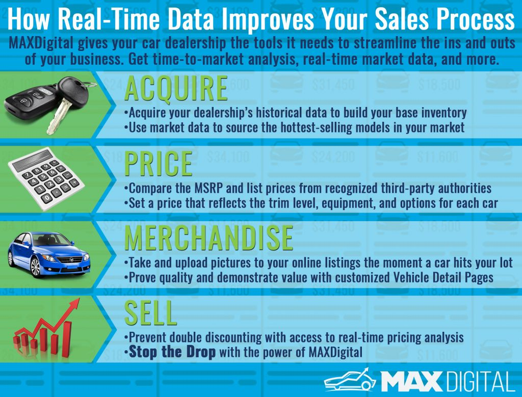 Infographic detailing sales process acquisition price merchandise sell for car dealerships